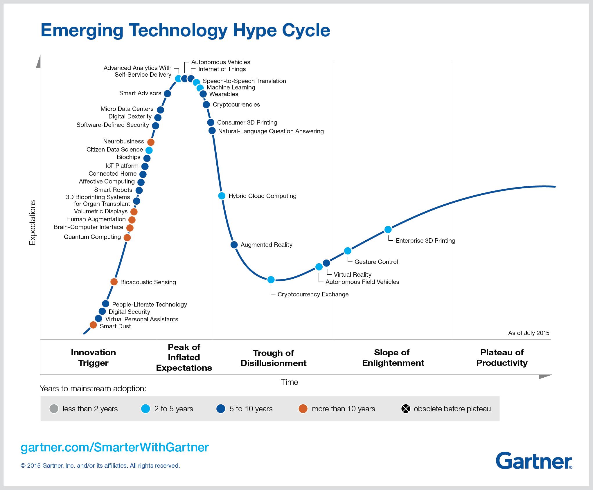 Imagen del gráfico de Gartner